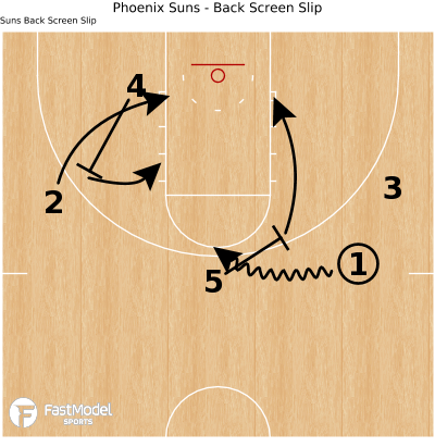 Basketball Play - Phoenix Suns - Back Screen Slip