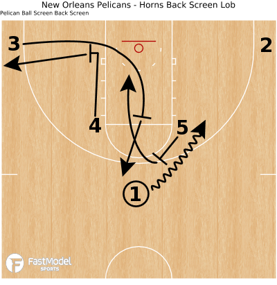 Basketball Play - New Orleans Pelicans - Horns Back Screen Lob