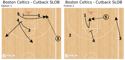 Basketball Play - Boston Celtics - Cutback SLOB