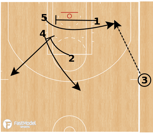 Basketball Play - Boston Celtics - Cutback SLOB