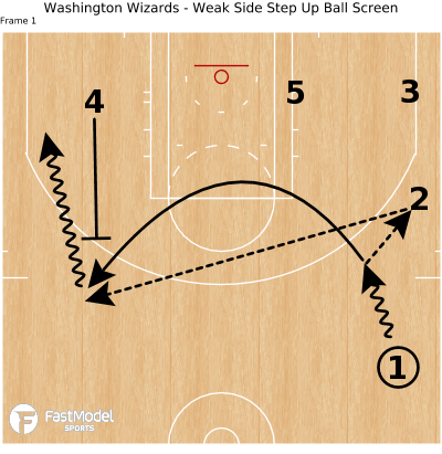 Basketball Play - Washington Wizards - Weak Side Step Up Ball Screen