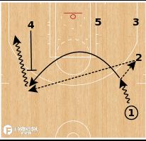 Basketball Play - Washington Wizards - Weak Side Step Up Ball Screen