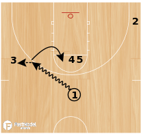 Basketball Play - Knicks Triple Flat