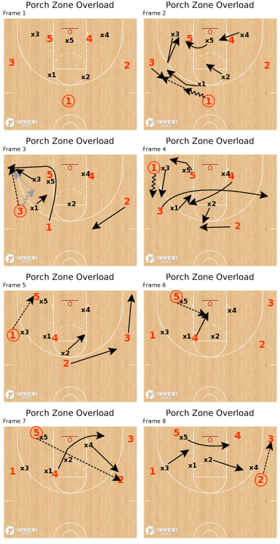 Basketball Play - Jr. Wizards - Porch Zone Overload