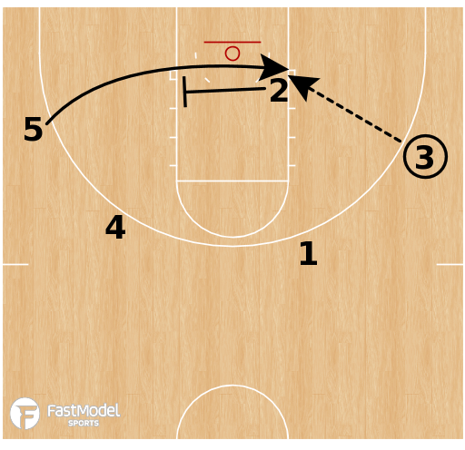 Basketball Play - Philadelphia 76ers - Transition Quick Hitter