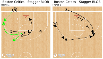Basketball Play - Boston Celtics - Stagger BLOB
