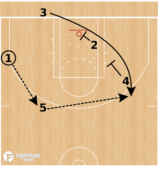 Basketball Play - Boston Celtics - Stagger BLOB