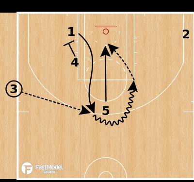 Basketball Play - Washington Wizards - Zipper Ball Screen SLOB