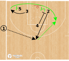 Basketball Play - Boston Celtics - Cross Screen SLOB