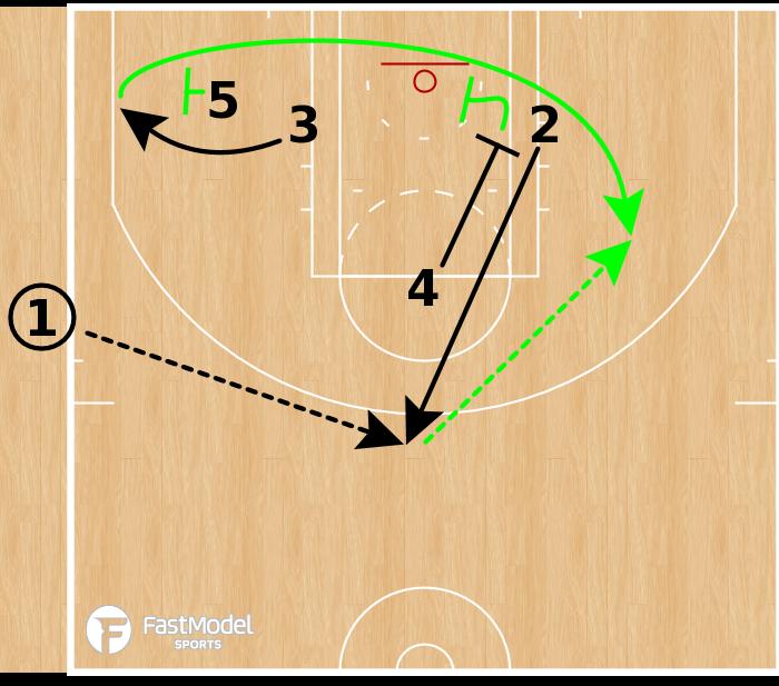 Basketball Play - Boston Celtics - Cross Screen SLOB
