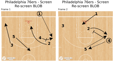 Basketball Play - Philadelphia 76ers - Screen Re-screen BLOB