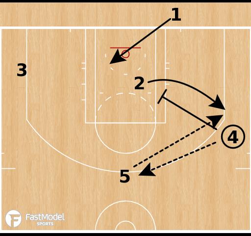 Basketball Play - Philadelphia 76ers - Screen Re-screen BLOB