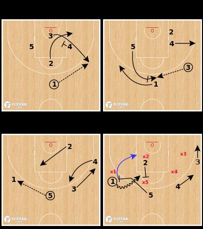 Basketball Play - Zalgiris Kaunas - Side PNR Spain Action