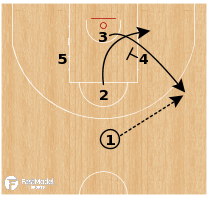 Basketball Play - Zalgiris Kaunas - Side PNR Spain Action