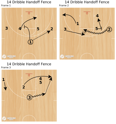 Basketball Play - 14 Dribble Handoff Fence