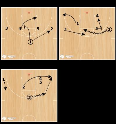 Basketball Play - 14 Dribble Handoff Fence