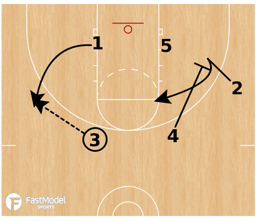 Basketball Play - 4 Out 1 In Motion Offense