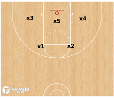 Basketball Play - 2-3 Zone Defense