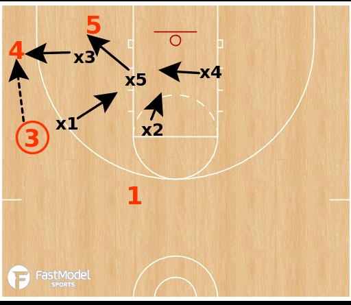 Basketball Play - 2-3 Zone Defense