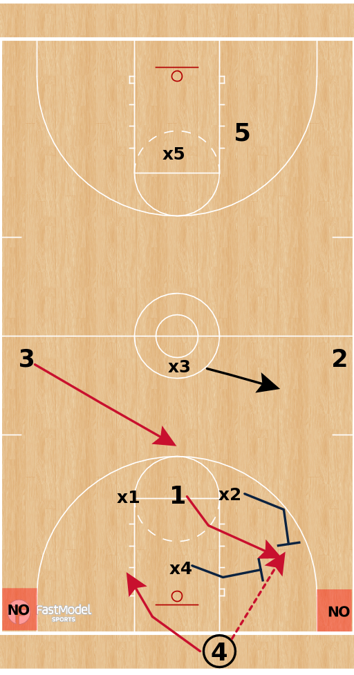 Basketball Play - Beating a Zone Press Using Side / Middle / Reverse