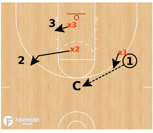 Basketball Play - Help & Recover w/ Top Down Rotation