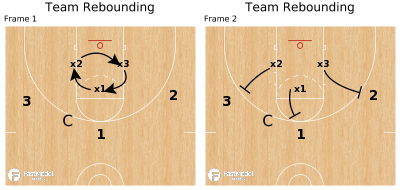 Basketball Play - Team Rebounding