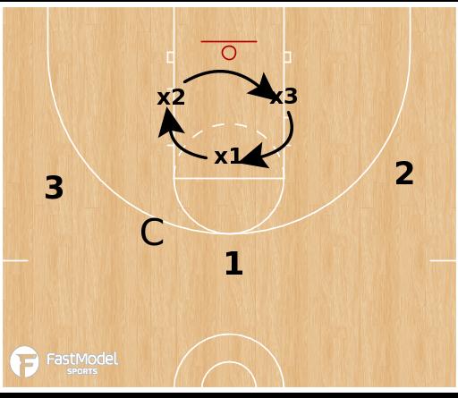 Basketball Play - Team Rebounding