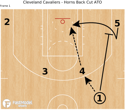 Basketball Play - Cleveland Cavaliers - Horns Back Cut ATO