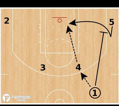 Basketball Play - Cleveland Cavaliers - Horns Back Cut ATO