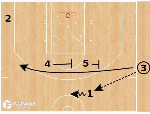 Basketball Play - Cleveland Cavaliers - Cross Screen Action SLOB