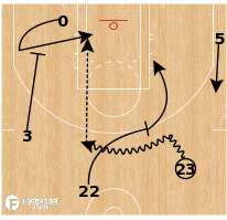 Basketball Play - Cleveland Cavaliers - Drag Backdoor
