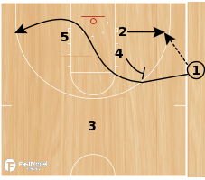 Basketball Play - 98 Bulls Side Ball Slip