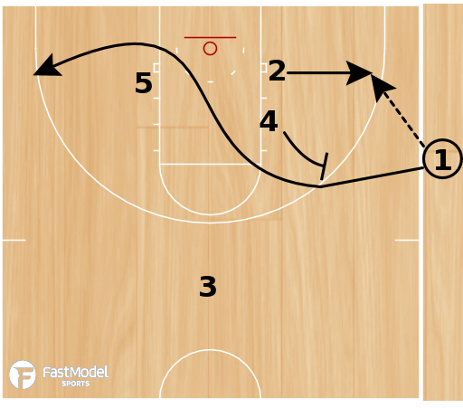 Basketball Play - 98 Bulls Side Ball Slip