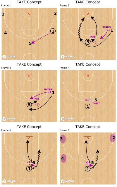 Basketball Play - TAKE Concept