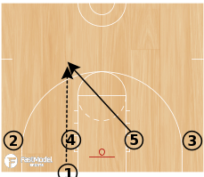 Basketball Play - Stack 1, Stack 2 and Stack 3