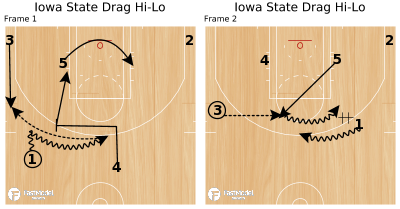 Basketball Play - Iowa State Drag Hi-Lo