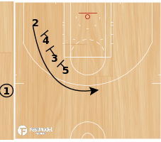 Basketball Play - Dallas SOB Triple