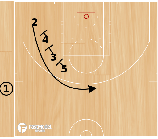 Basketball Play - Dallas SOB Triple