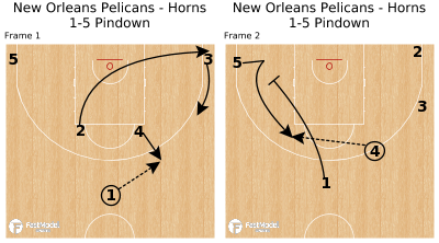 Basketball Play - New Orleans Pelicans - Horns 1-5 Pindown