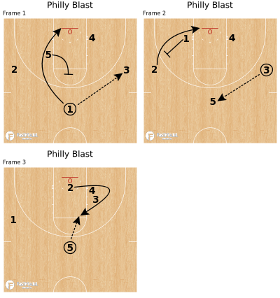 Basketball Play - Philly Blast