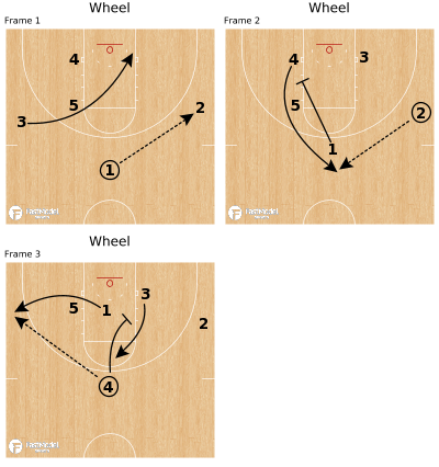 Basketball Play - Wheel