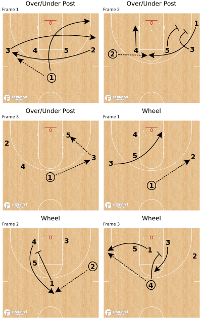 Basketball Play - Over/Under Post (2 plays)