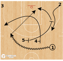 Basketball Play - Toronto Raptors - 77 Quick Slip