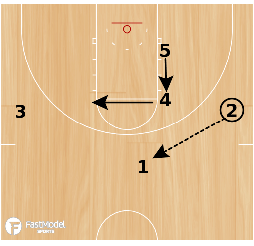 "Basketball Play - ""Gold"" -- Wing Entry"