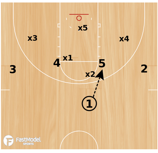 "Basketball Play - ""Gold"" -- High Post Entry"