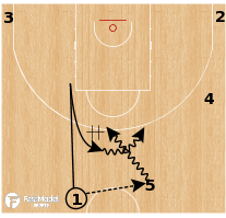 Basketball Play - New Orleans Pelicans - Snap Quick Post