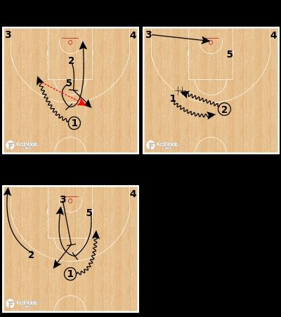 Basketball Play - Panathinaikos Athens - Spain PNR Motion