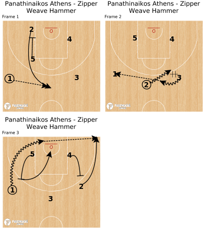 Basketball Play - Panathinaikos Athens - Zipper Weave Hammer