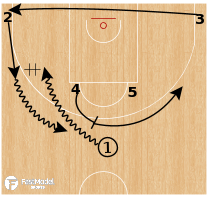 Basketball Play - Zalgiris Kaunas - Horns Exchange Shake