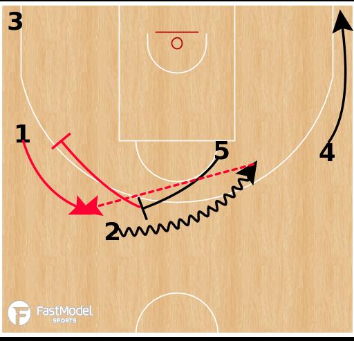 Basketball Play - Zalgiris Kaunas - Horns Exchange Shake
